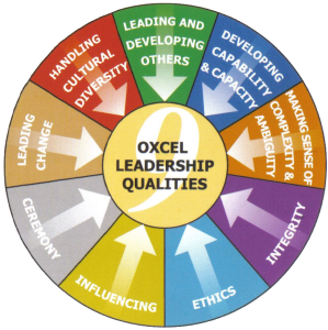 9 Qualities of Leadership