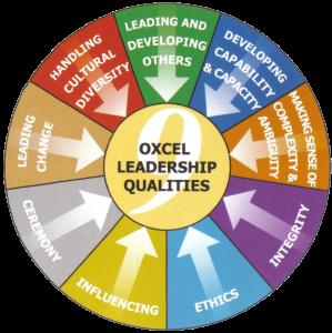 9 Qualities of Leadership